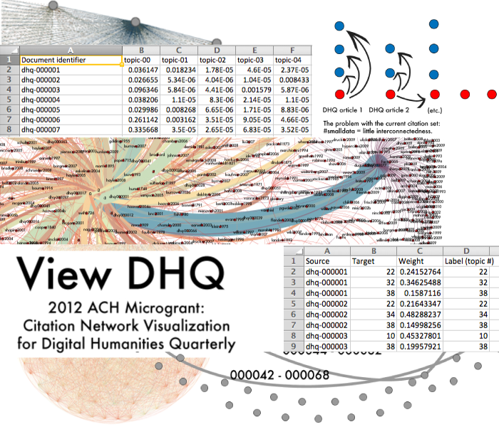 Screenshot of visualizations and data from View DHQ